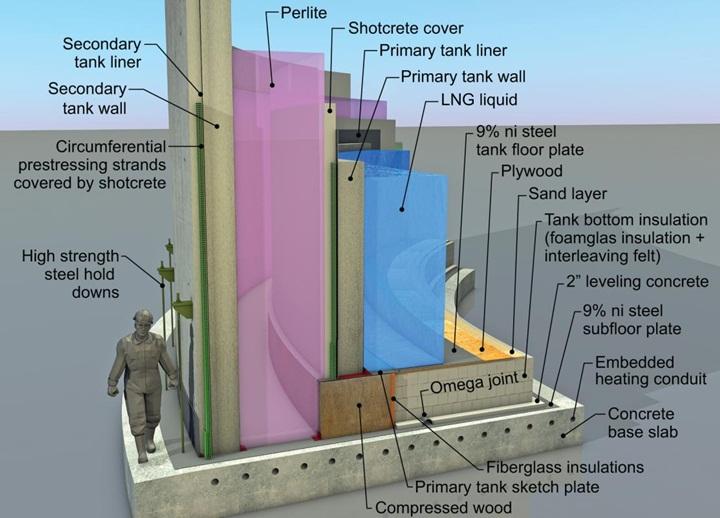 Đá Perlite trong ngành Dầu khí và ứng dụng bảo ôn bồn khí hóa lỏng