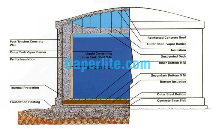 Cách nhiệt lạnh trong bồn bể chứa